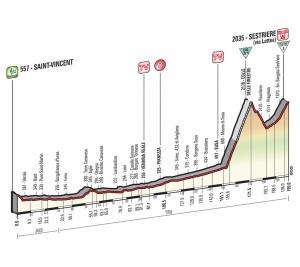 Perfil de la etapa con final en Sestriere