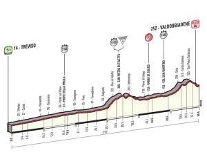 Contrarreloj Giro